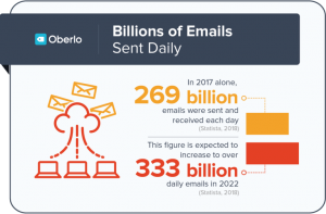 Number of Emails sent daily